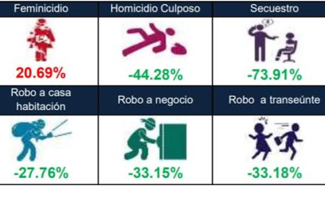 Bajan índices en 11 de 12 delitos en Puebla por contingencia de Covid-19