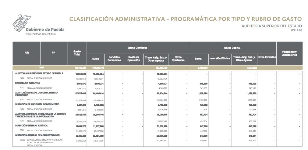 Auditoría Forense, fuera de la Ley de Egresos del Gobierno del Estado