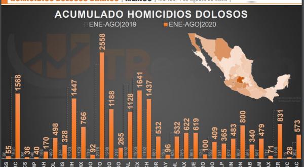 Disminuyen homicidios dolosos 28% en Puebla