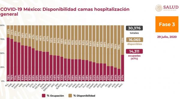 Puebla baja a 62% la ocupación hospitalaria por Covid-19
