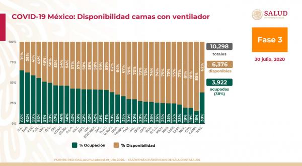 En Puebla crece a 59% ocupación de camas para intubados por Covid-19