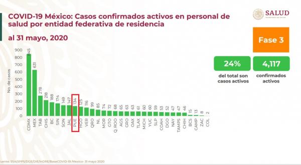 Puebla, 7º lugar nacional de contagios Covid-19 en personal de salud