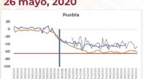 Puebla es 4º lugar nacional con menor flujo en las calles