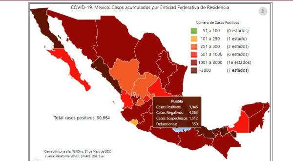 "Puebla llega a 3 mil contagios Covid-19 al término de la ""sana distancia"""