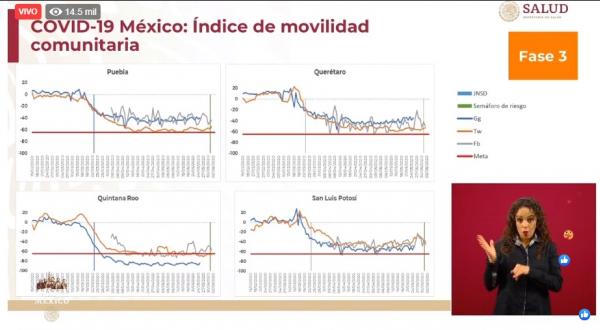 Puebla capital epicentro de Covid-19 en el estado; suma cerca de 2 mil casos