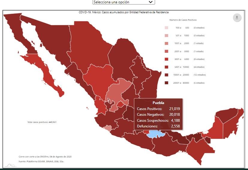 Puebla aumenta a mil 199 casos activos de Covid-19, el mayor número de la última semana