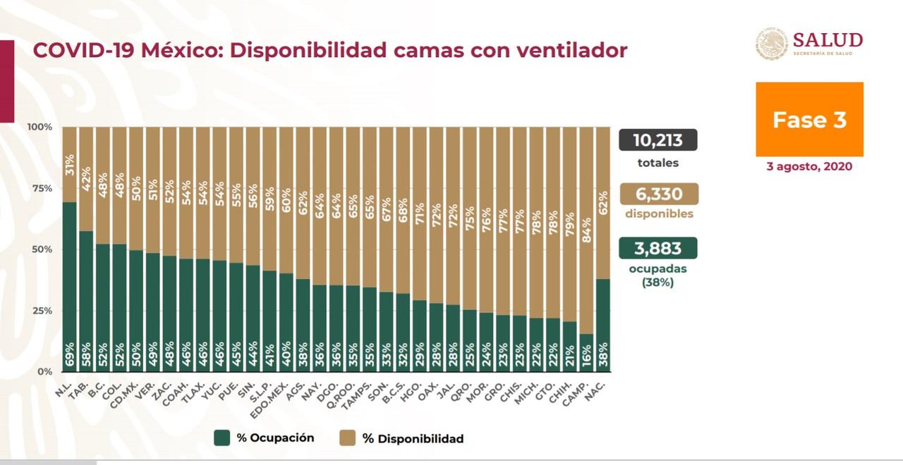 Baja en Puebla a 45% la ocupación de camas para intubados por Covid-19