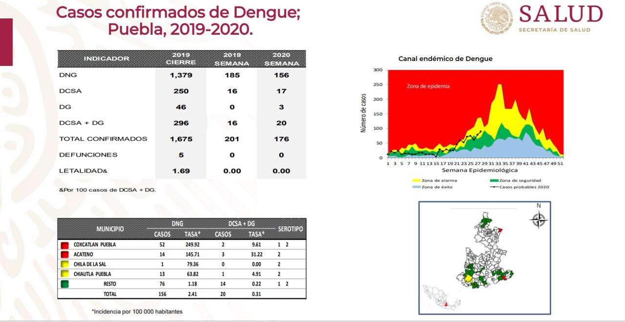 Se multiplican casos de dengue en Puebla