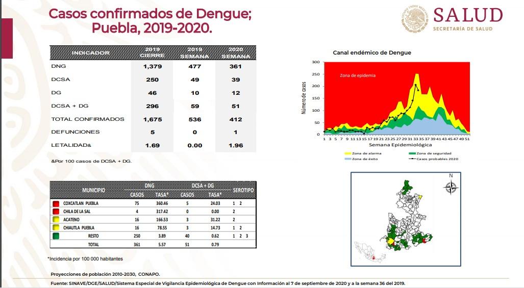 Puebla sube promedio a 8 infectados diarios por dengue