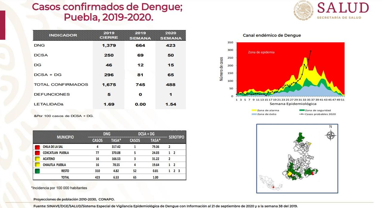 Dengue azota Tehuacán