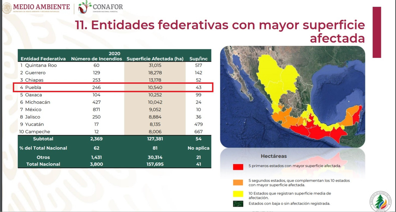 Puebla 4º lugar por daños en incendios forestales; afectadas más de 10 mil hectáreas
