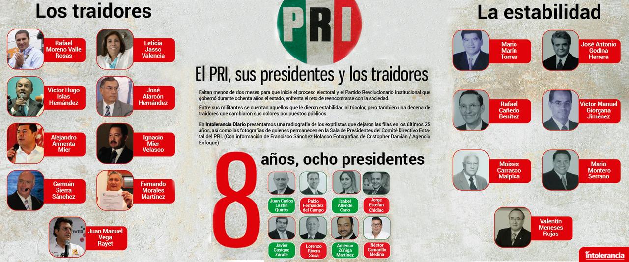 Borra PRI-Puebla a expresidentes que lo traicionaron