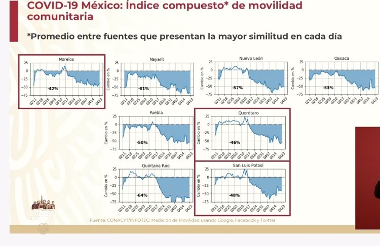 Puebla baja a 50 por cientosu movilidad por coronavirus