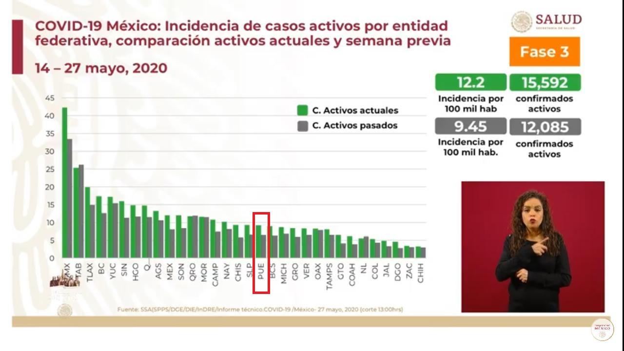 Crece en Puebla la epidemia activa de Covid-19: Salud federal